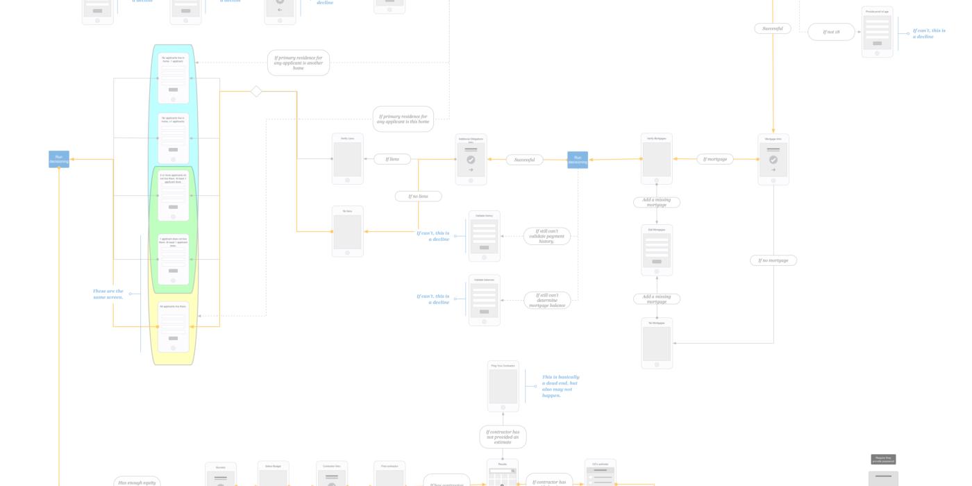 application flow document