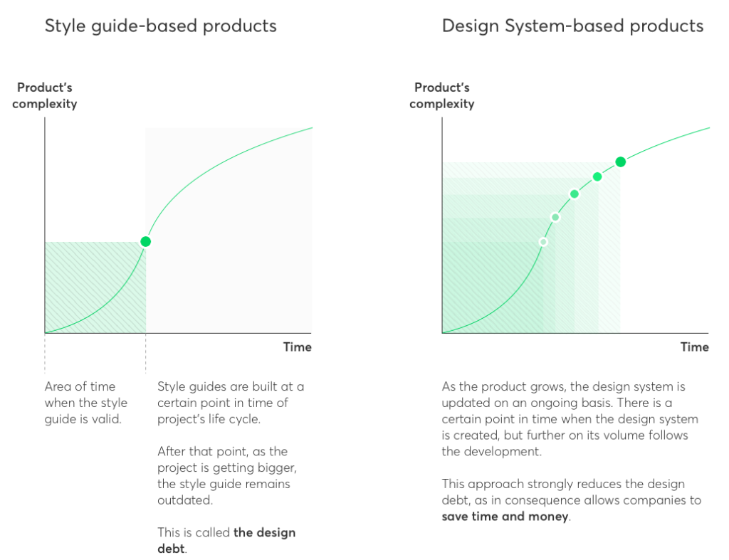 Style guide side: Style guides are built at a certain point in time of a project's lifecycle. After that point, as the project is getting bigger, the style guide remains outdated. This is called the design debt.  Design Systems:  As the product grows, the design system is updated on an ongoing basis. There is a certain point in time when the design system is created, but further on its volume follows the development. This approach strongly reduces the design debt, as in consequence allows companies to save time and money.