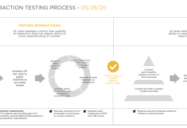 a section of the testing process document