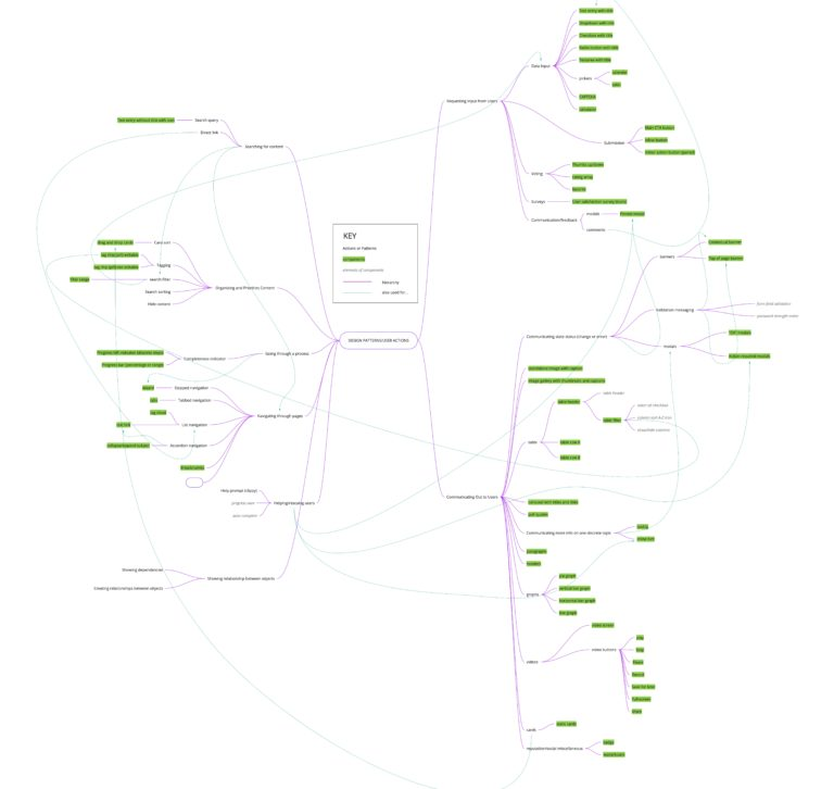 mapping of design patterns to actions