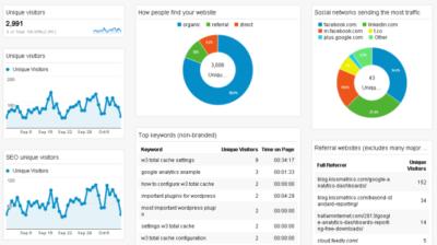 google Analytics dashboard example