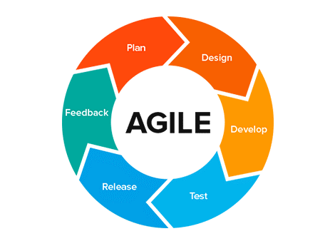 The agile methodology is a process that is iterative. Users plan, then design, then develop, then test, then release code, then gather feedback which informs the next plan.